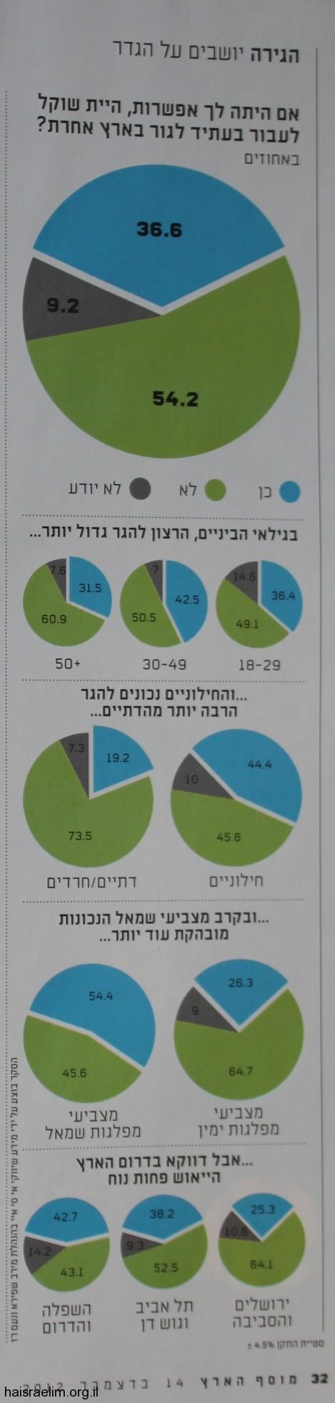 יושבים על הגדר - מוסף הארץ - 14.12.2012 - נתונים